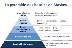 Pyramide-Maslow-v2 - Mon Marketing Créatif par Stéphanie Forgues